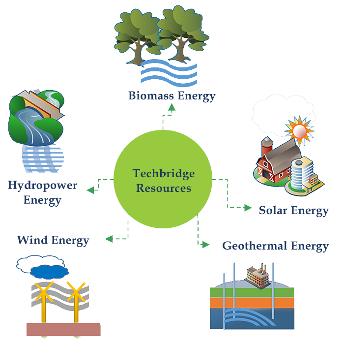 energy sustainable solutions